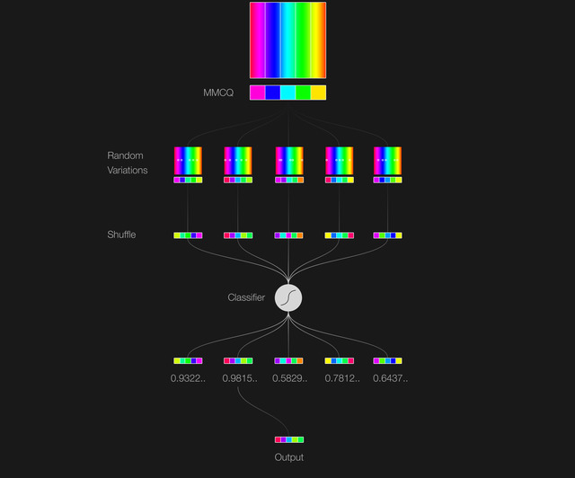 Diagram of how Colormind generates a palette from an image. It starts