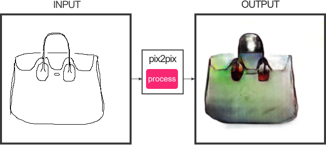 Screenshot of the pix2pix page, showing my sketch for a handbag, and the picture generated from it.