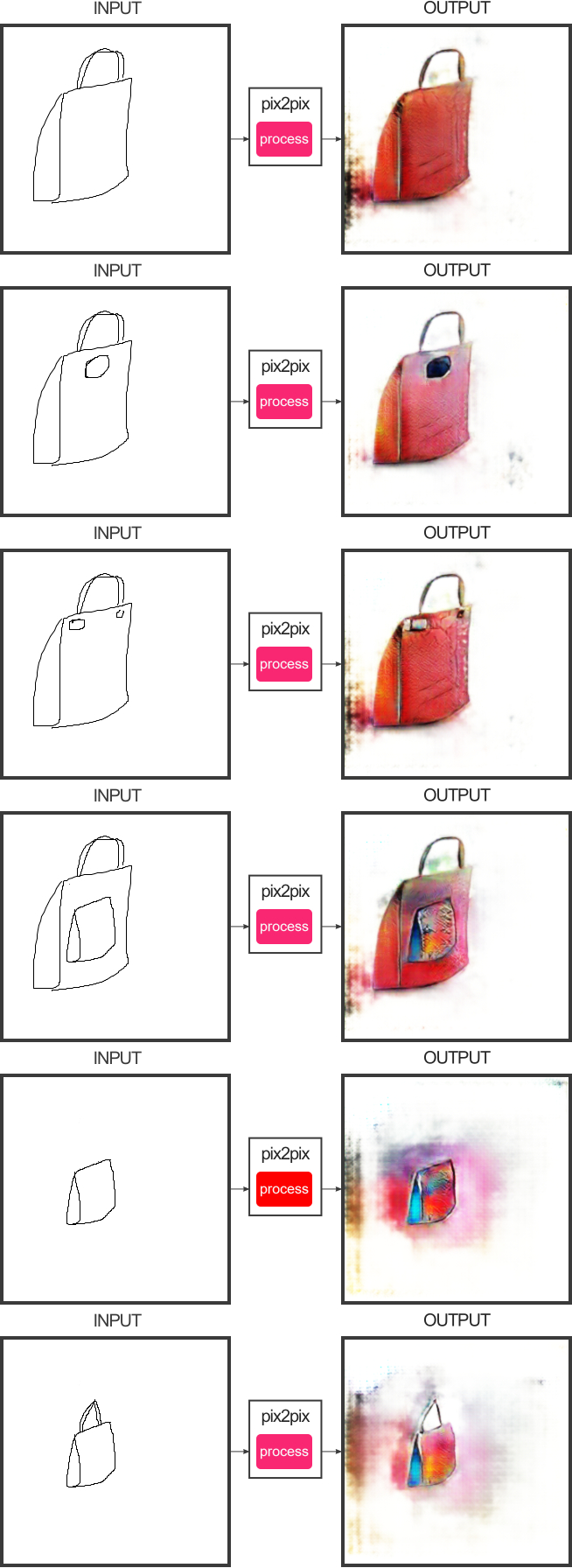 Screenshots of more handbags generated by Hesse's pix2pix from my sketches.